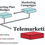 What is telemarketing and what are its benefits?